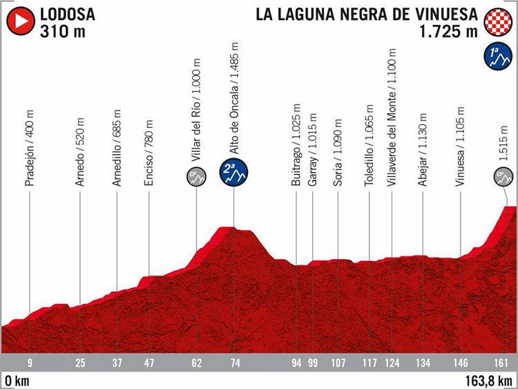 La Vuelta di Spagna 2020 tappa 6 Lodosa-La Laguna Negra de Vinuesa