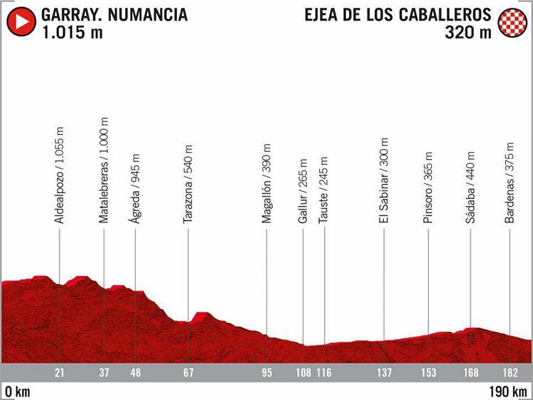 La Vuelta di Spagna 2020 tappa 7 Garray-Ejea de los Caballeros