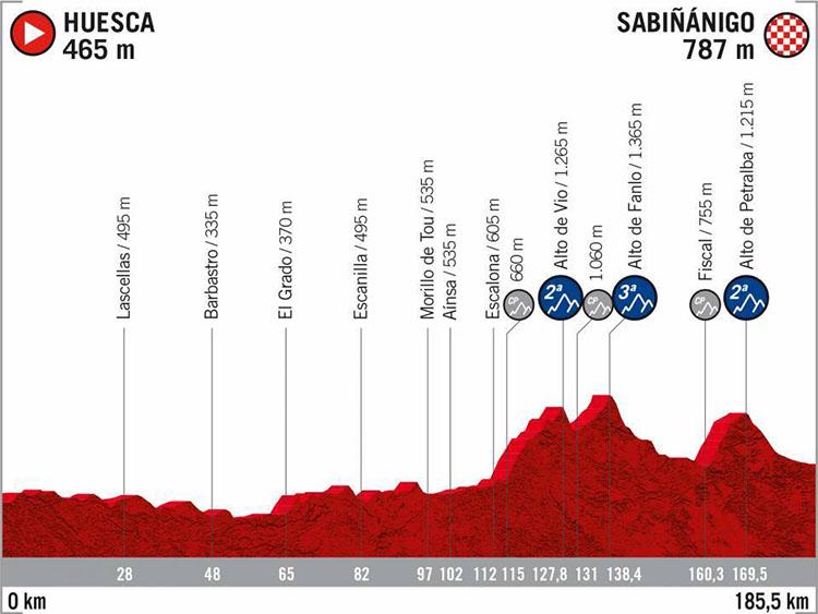 La Vuelta di Spagna 2020 tappa 8 Huesca-Sabinanìgo