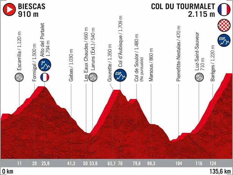 La Vuelta di Spagna 2020 tappa 9 Biescas-Col du Tourmalet