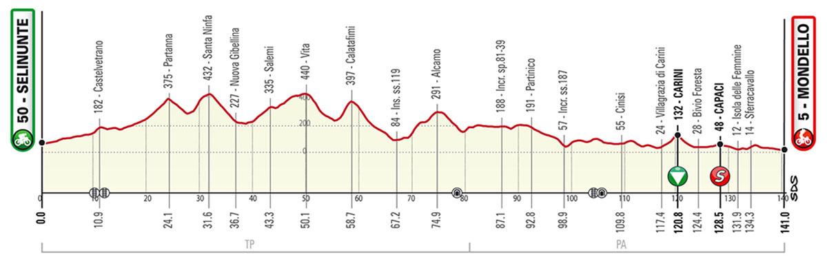La seconda tappa del Giro di Sicilia 2020