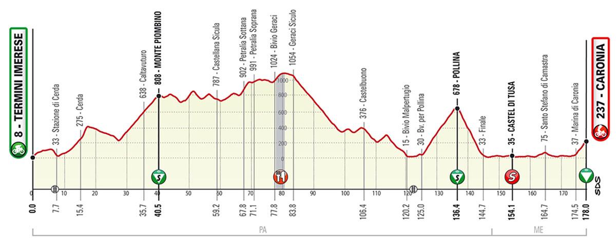 La terza tappa del Giro di Sicilia 2020