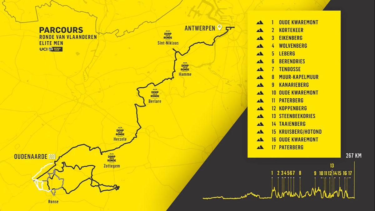 il percorso del Giro delle Fiandre 2020