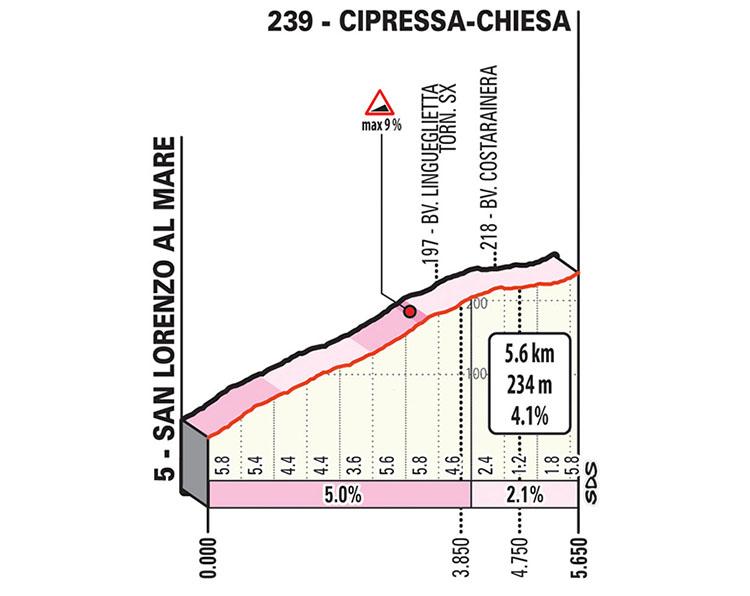 La salita della Cipressa della Milano-Sanremo 2020
