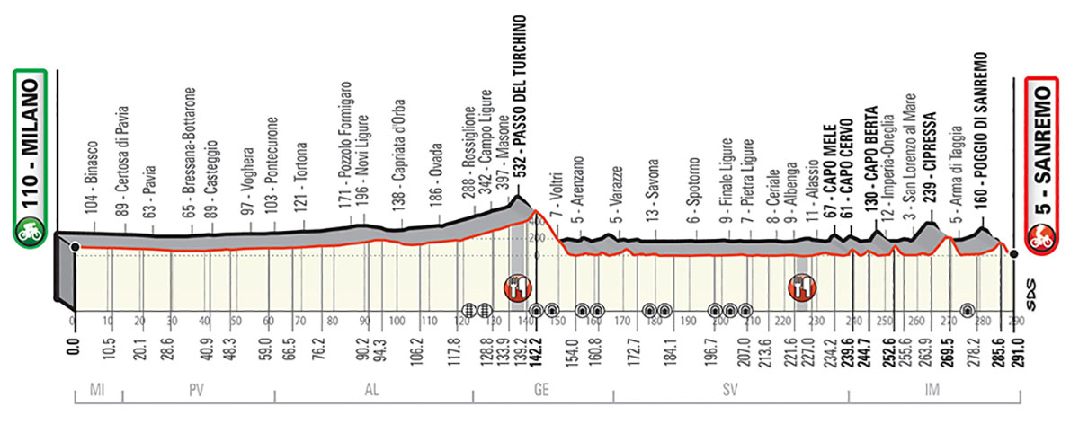 Il percorso della Milano-Sanremo 2020