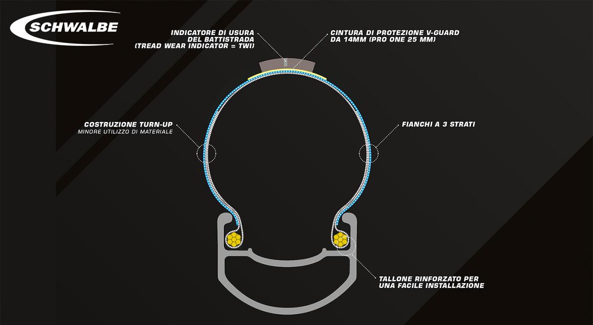 Sezione della carcassa del pneumatico Schwalbe Pro One Tubeless Easy