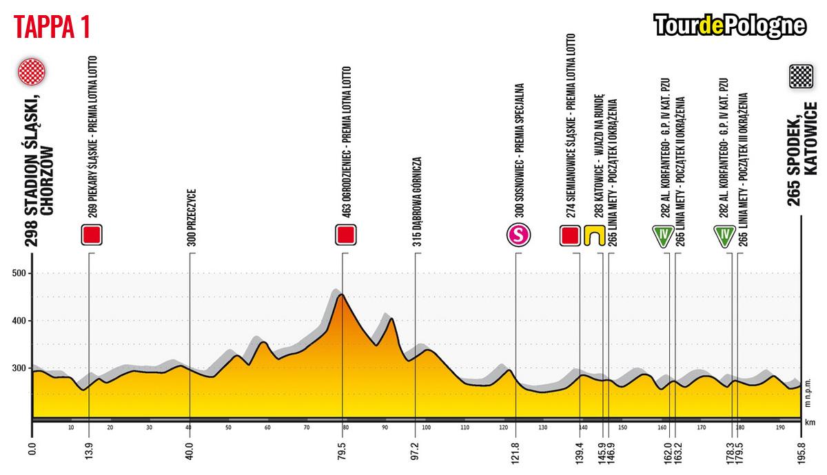 Altimetria della Tappa 1 del Tour de Pologne 2020: Chorzow-Spodek Katowice