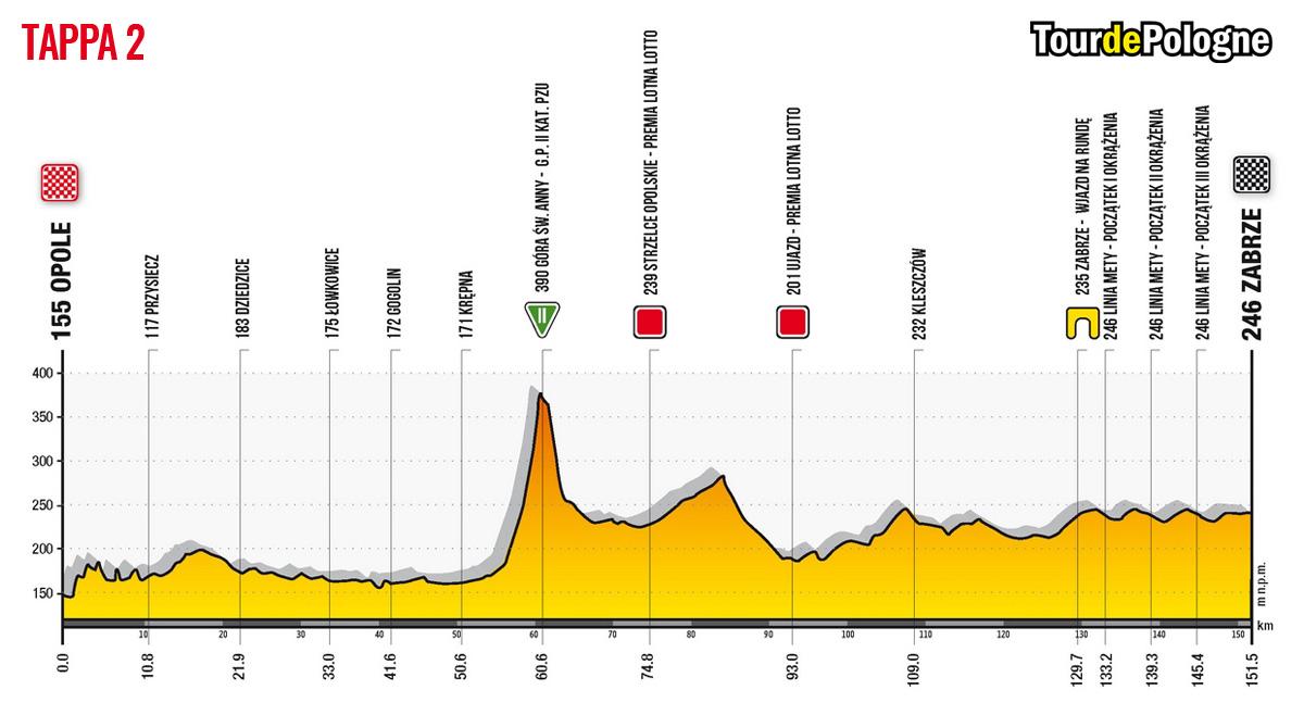 Altimetria della Tappa 2 del Tour de Pologne 2020: Opole-Zarbrze