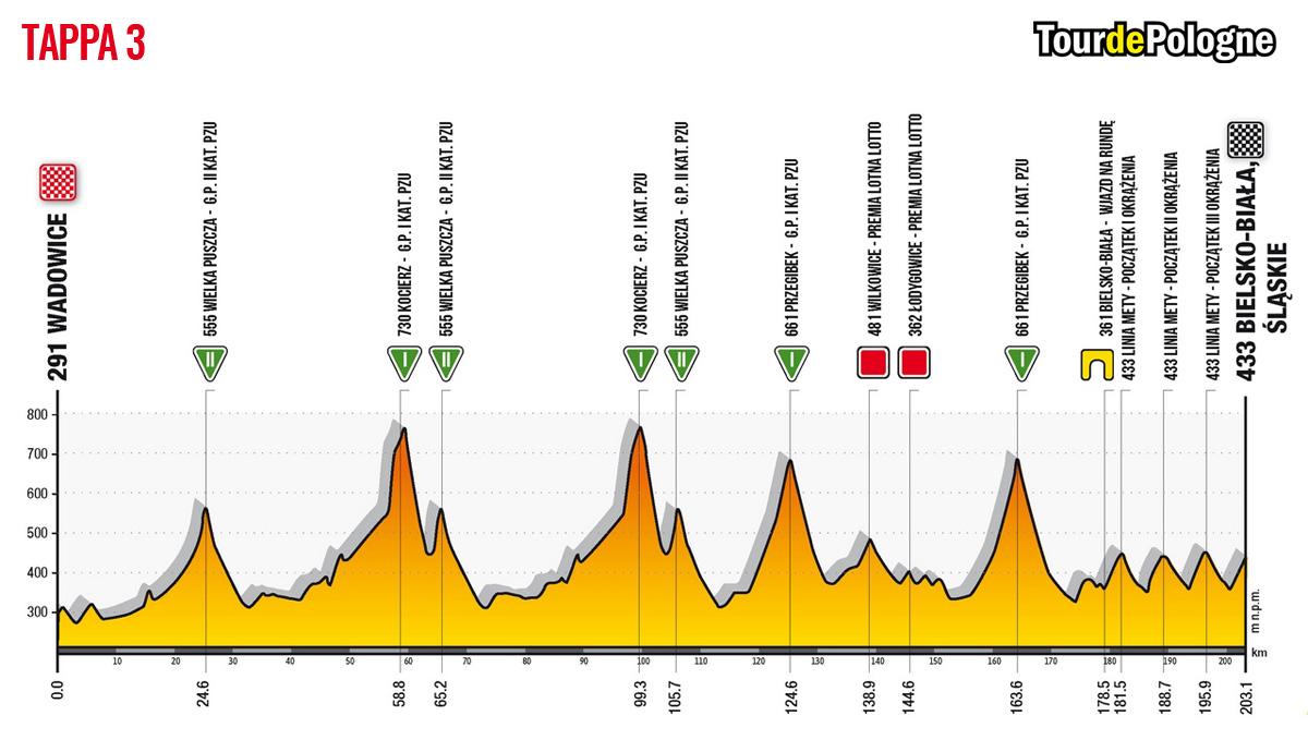 Altimetria della Tappa 3 del Tour de Pologne 2020: Wadowice-Bielsko Biala Slaskie