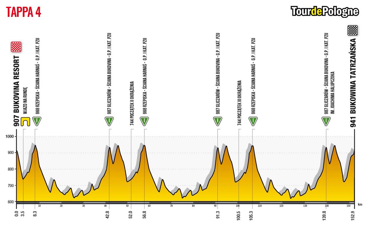 Altimetria della Tappa 4 del Tour de Pologne 2020: Bukowina Resort-Bukowina Tatrzanska
