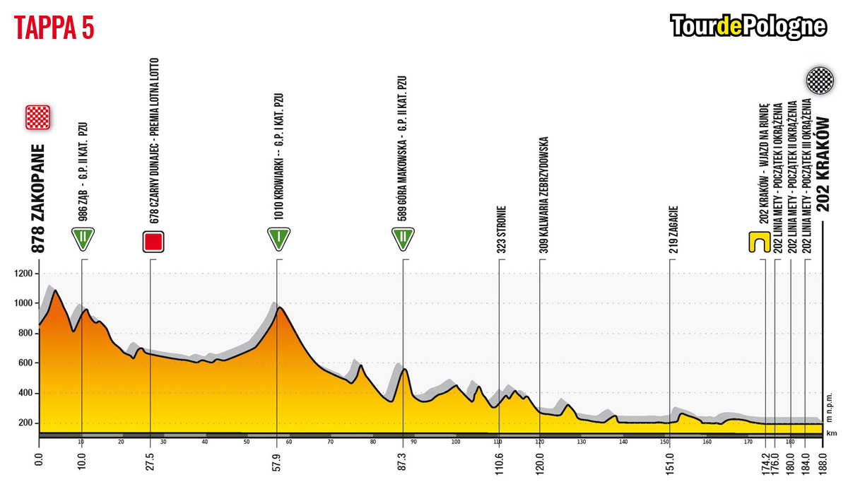 Altimetria della Tappa 5 del Tour de Pologne 2020: Zakopane-Cracovia