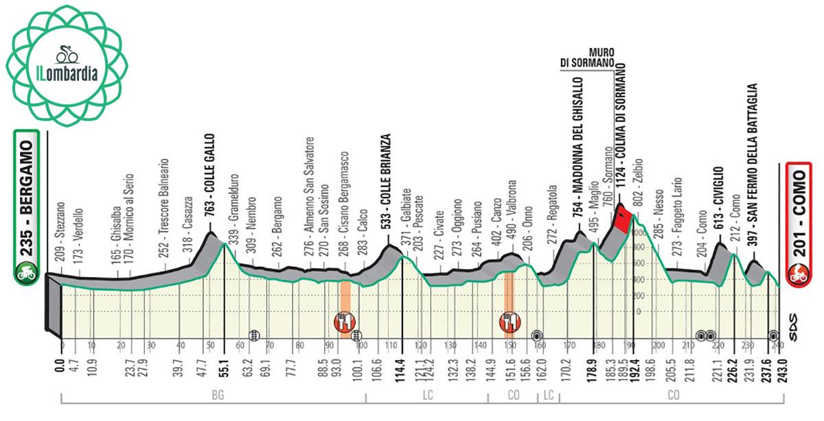 Percorso del Giro di Lombardia 2020