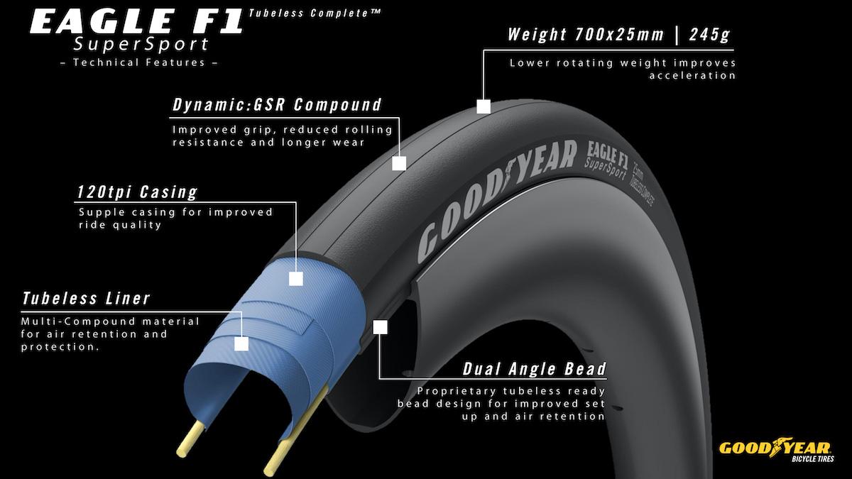 Dettagli tecnici del nuovo copertone per bici da strada Goodyear Eagle F1 Supersport 2021