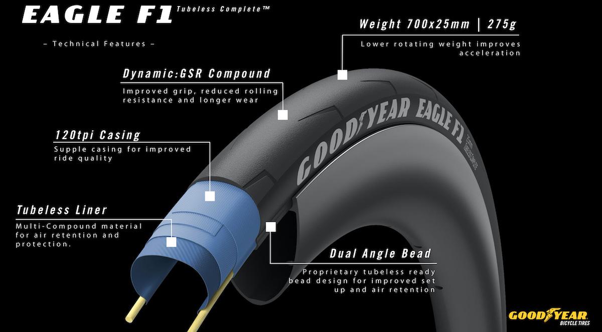 Dettagli tecnici del nuovo pneumatico per bici da strada Goodyear Eagle F1 Tubeless Complete 2021