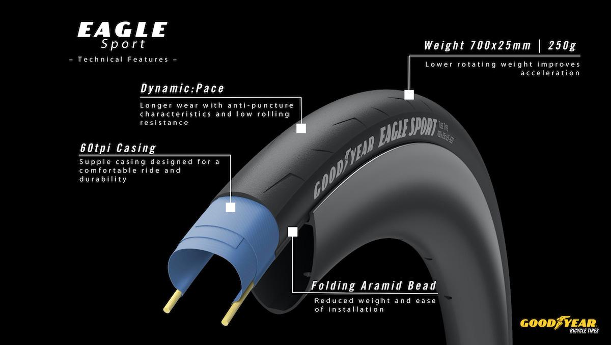 Dettagli tecnici del nuovo pneumatico per bici da strada Goodyear Eagle Sport 2021