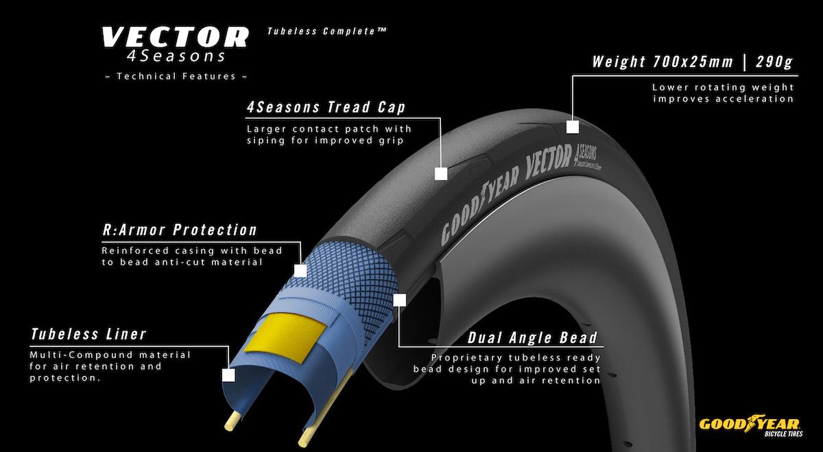 Dettagli tecnici del nuovo pneumatico per bici da strada Goodyear Vector 4Season 2021