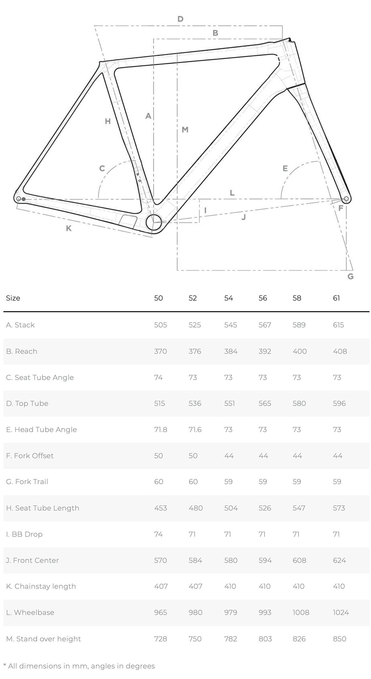 Una tabella descrive le geometrie della Aurum Magma