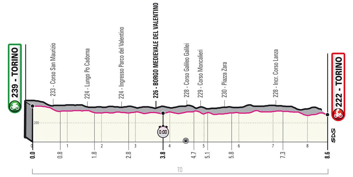 L'altimetria della tappa 1 del Giro D'Italia 2021