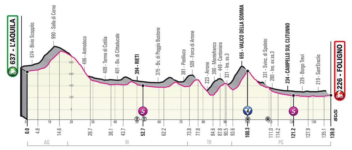 L'altimetria della tappa 10 del Giro D'Italia 2021