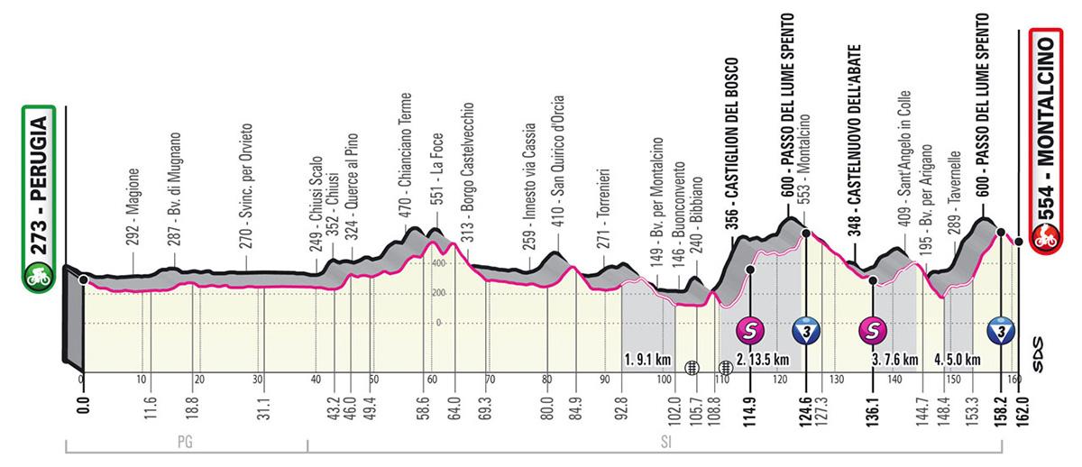 L'altimetria della tappa 11 del Giro D'Italia 2021