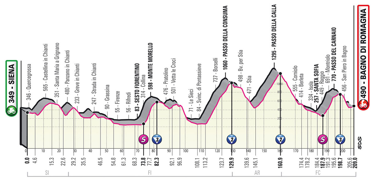 L'altimetria della tappa 12 del Giro D'Italia 2021
