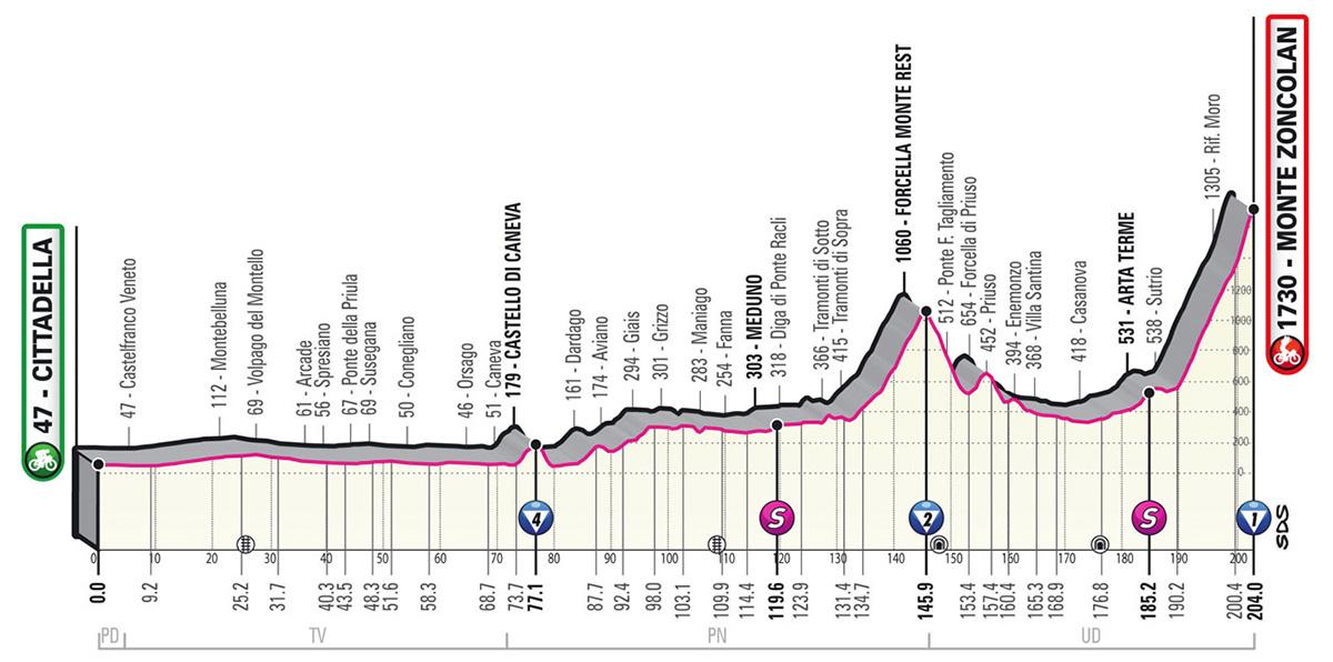 L'altimetria della tappa 14 del Giro D'Italia 2021