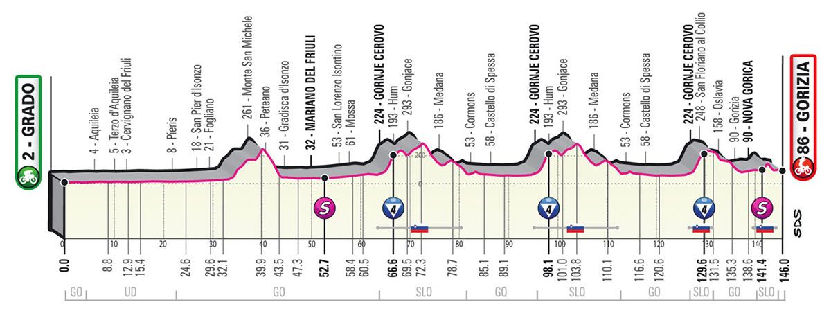 L'altimetria della tappa 15 del Giro D'Italia 2021