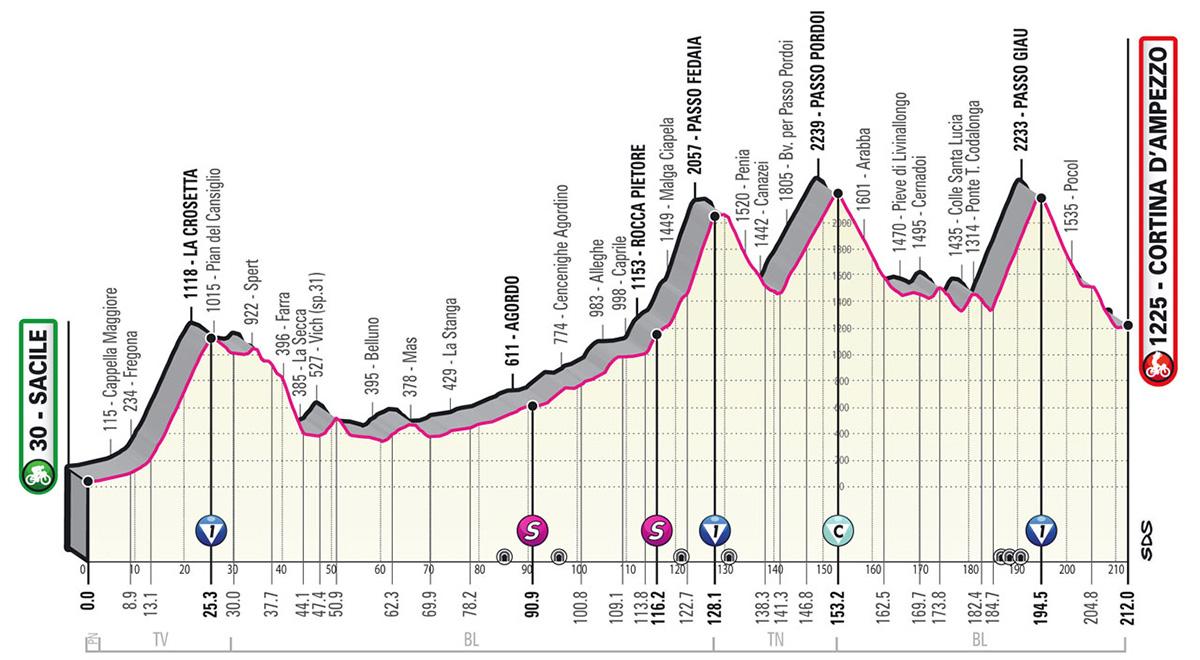 L'altimetria della tappa 16 del Giro D'Italia 2021