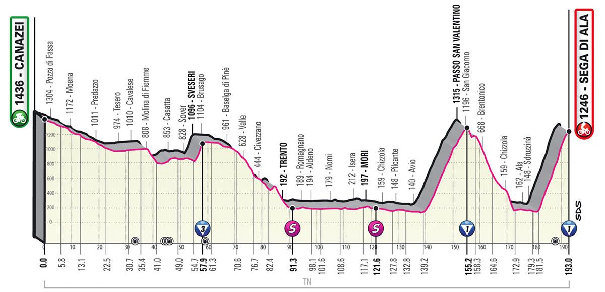 L'altimetria della tappa 17 del Giro D'Italia 2021