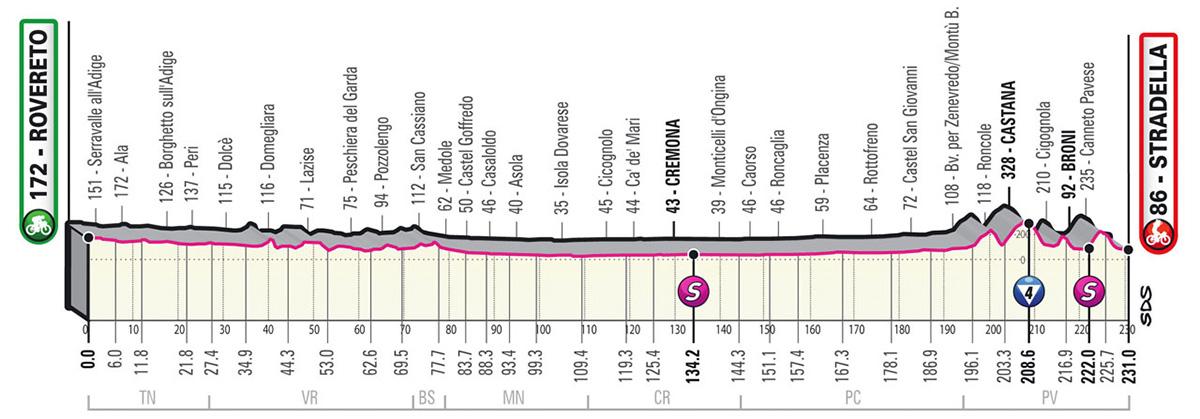 L'altimetria della tappa 18 del Giro D'Italia 2021