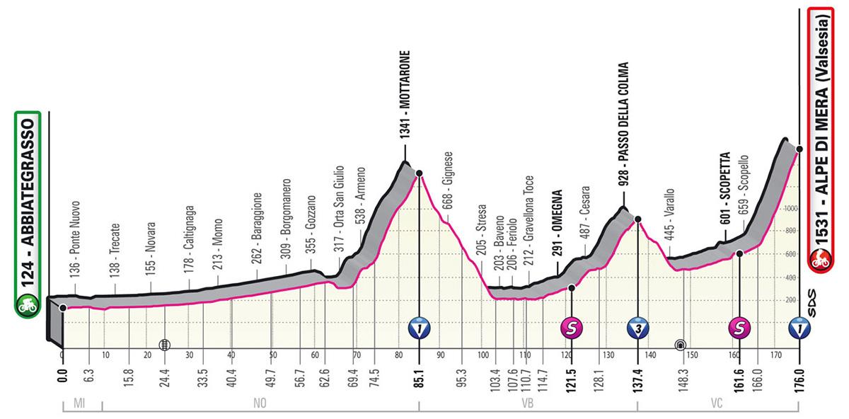 L'altimetria della tappa 19 del Giro D'Italia 2021