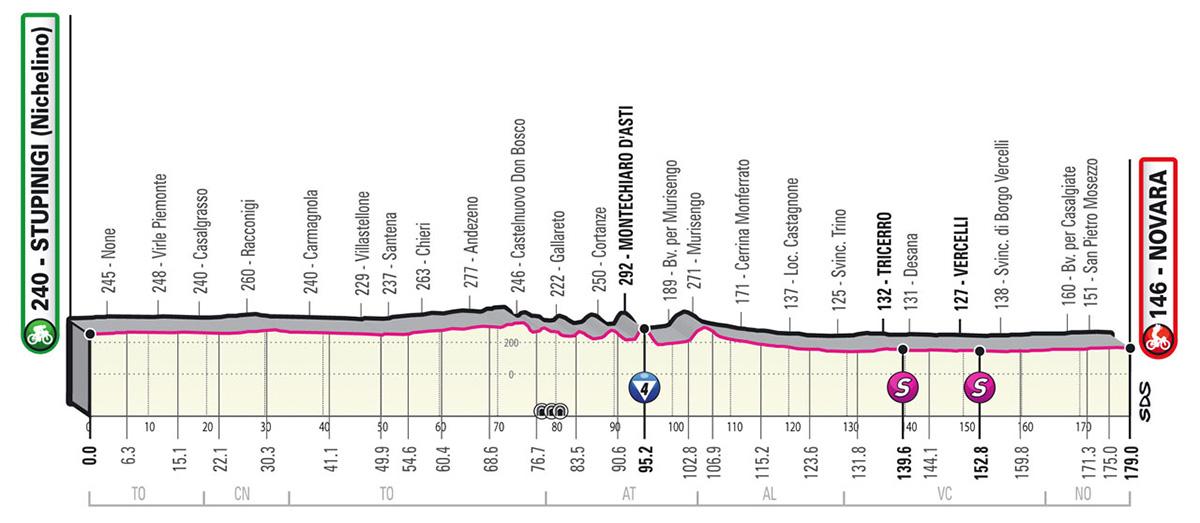 L'altimetria della tappa 2 del Giro D'Italia 2021