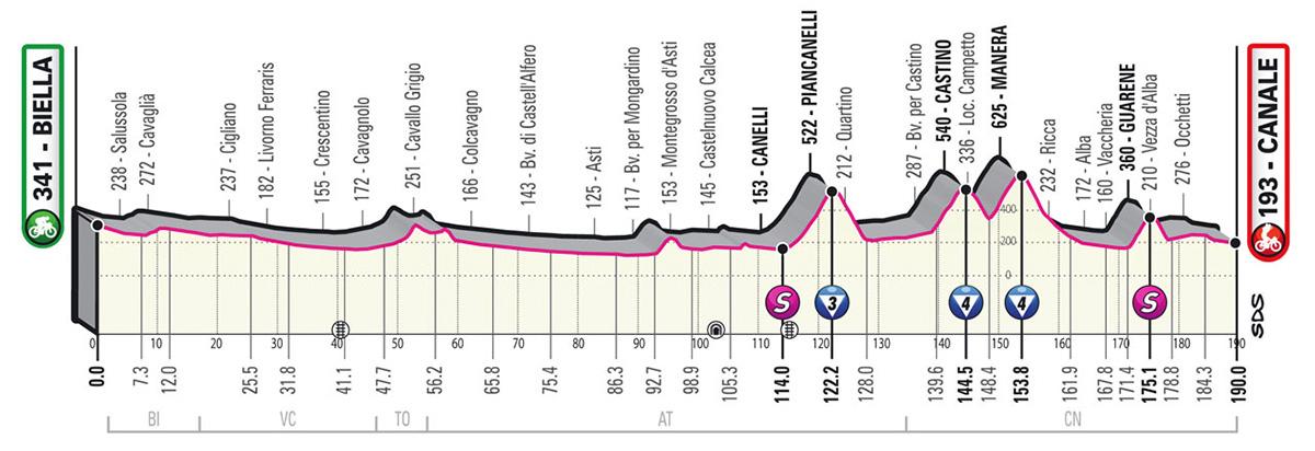 L'altimetria della tappa 3 del Giro D'Italia 2021