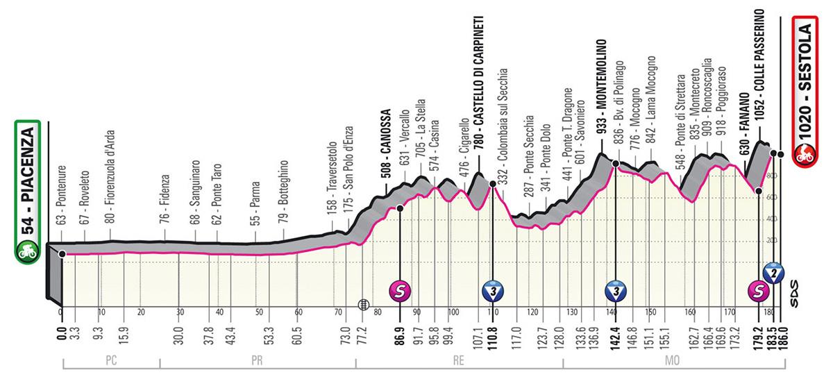 L'altimetria della tappa 4 del Giro D'Italia 2021