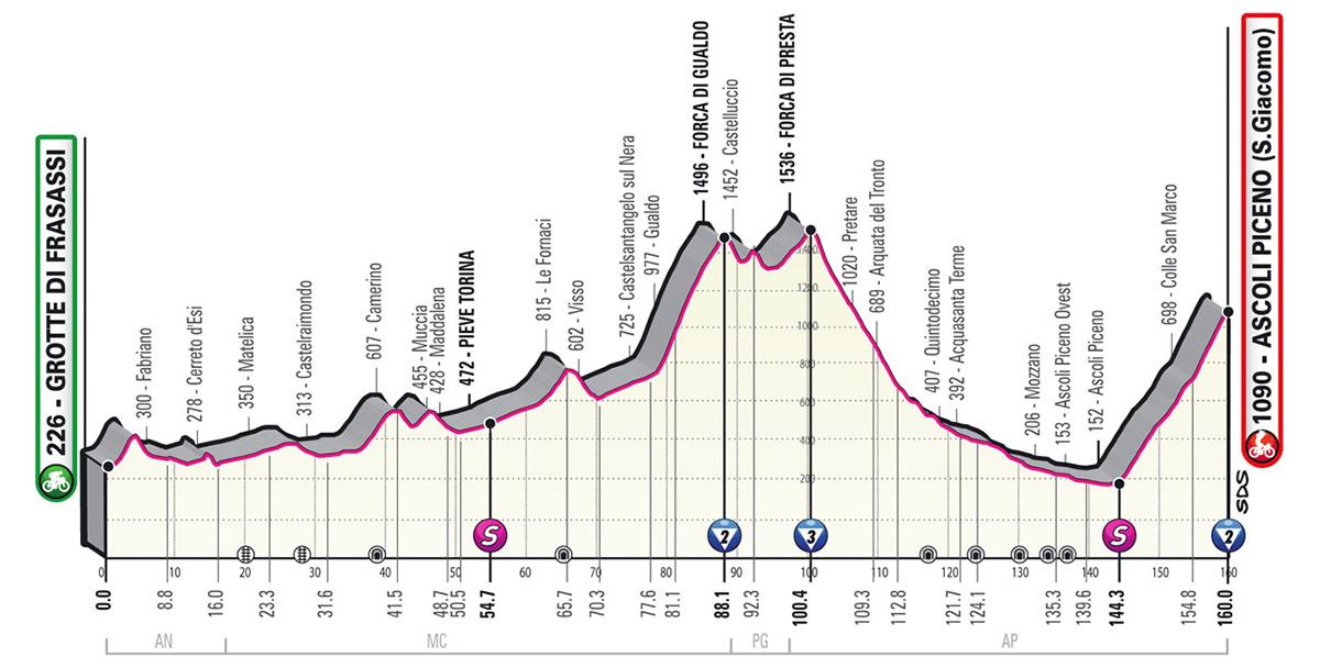 L'altimetria della tappa 6 del Giro D'Italia 2021
