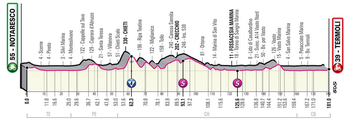 L'altimetria della tappa 7 del Giro D'Italia 2021