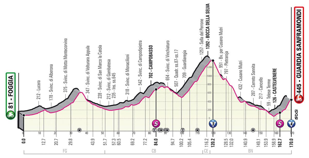 L'altimetria della tappa 8 del Giro D'Italia 2021