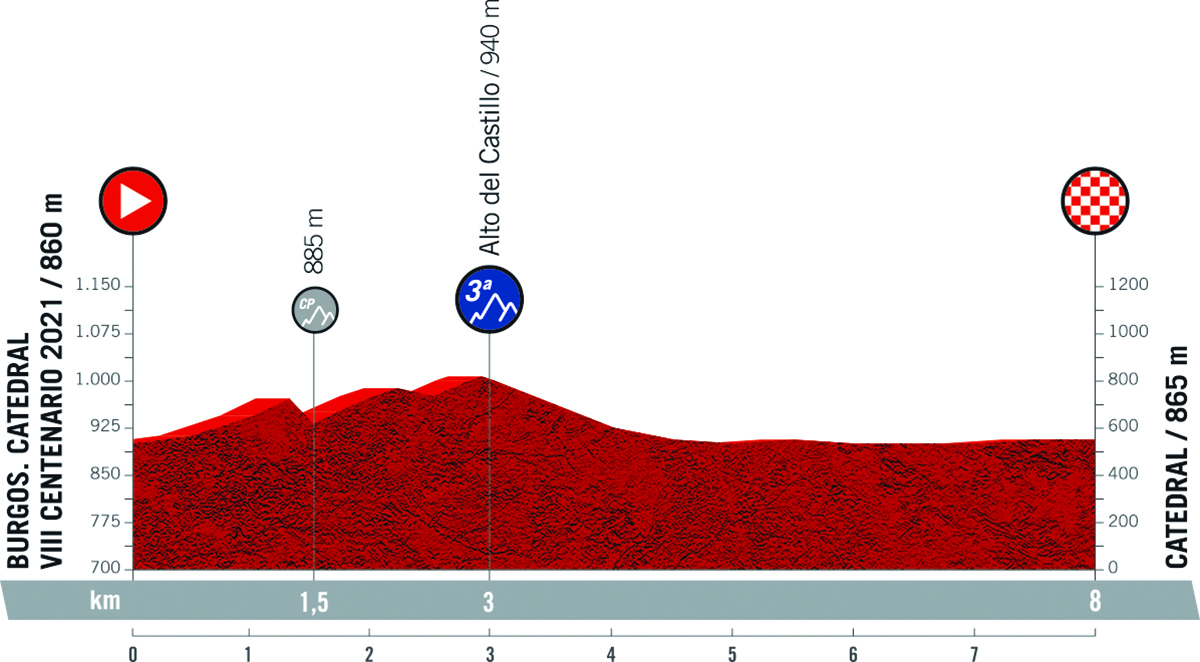 Il grafico della pendenza della tappa 1 della Vuelta di Spagna 2021