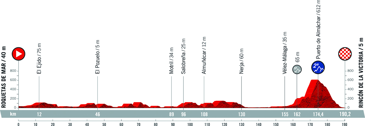 Il grafico della pendenza della tappa 10 della Vuelta di Spagna 2021