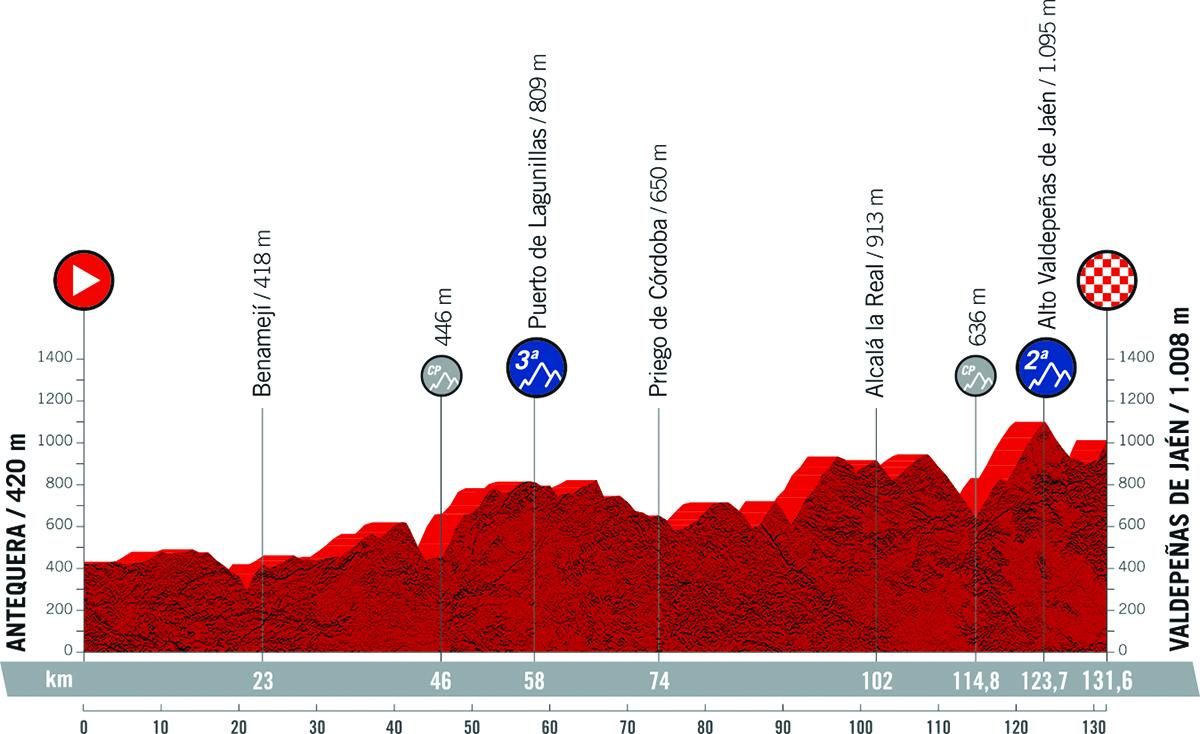 Il grafico della pendenza della tappa 11 della Vuelta di Spagna 2021