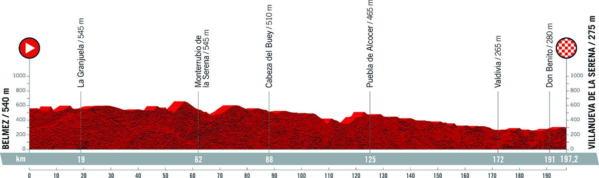 Il grafico della pendenza della tappa 12 della Vuelta di Spagna 2021