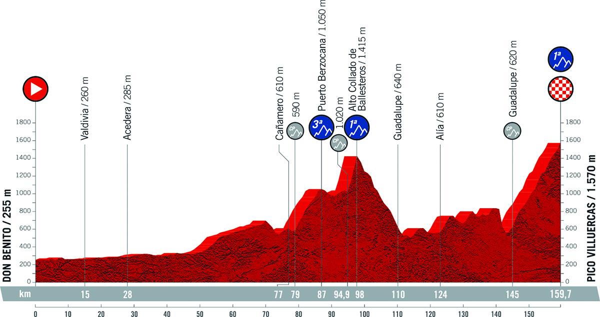 Il grafico della pendenza della tappa 14 della Vuelta di Spagna 2021