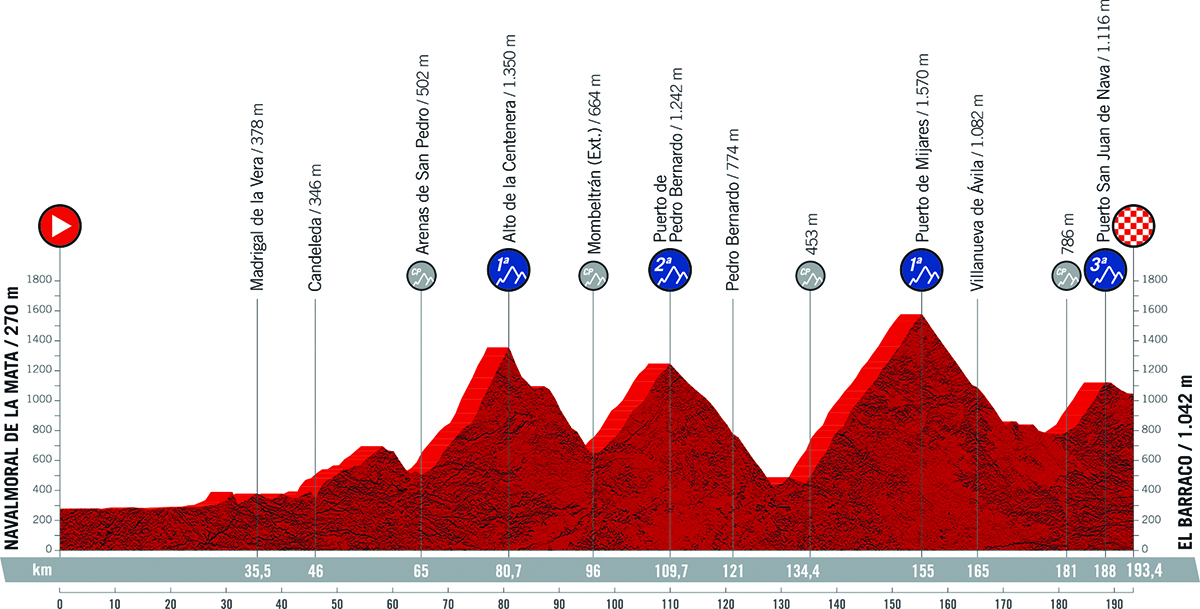 Il grafico della pendenza della tappa 15 della Vuelta di Spagna 2021
