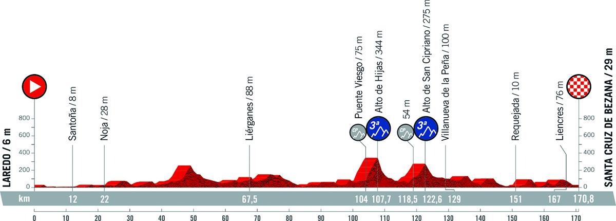 Il grafico della pendenza della tappa 16 della Vuelta di Spagna 2021