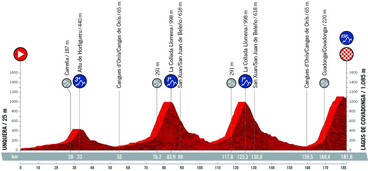 Il grafico della pendenza della tappa 17 della Vuelta di Spagna 2021