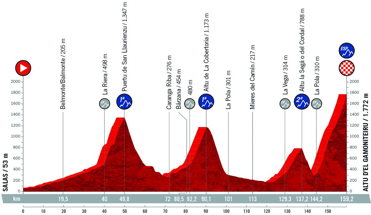 Il grafico della pendenza della tappa 18 della Vuelta di Spagna 2021