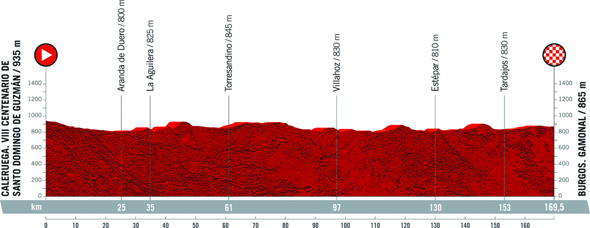 Il grafico della pendenza della tappa 2 della Vuelta di Spagna 2021