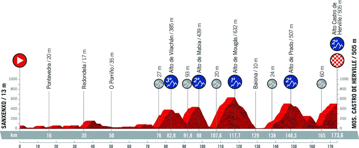 Il grafico della pendenza della tappa 20 della Vuelta di Spagna 2021