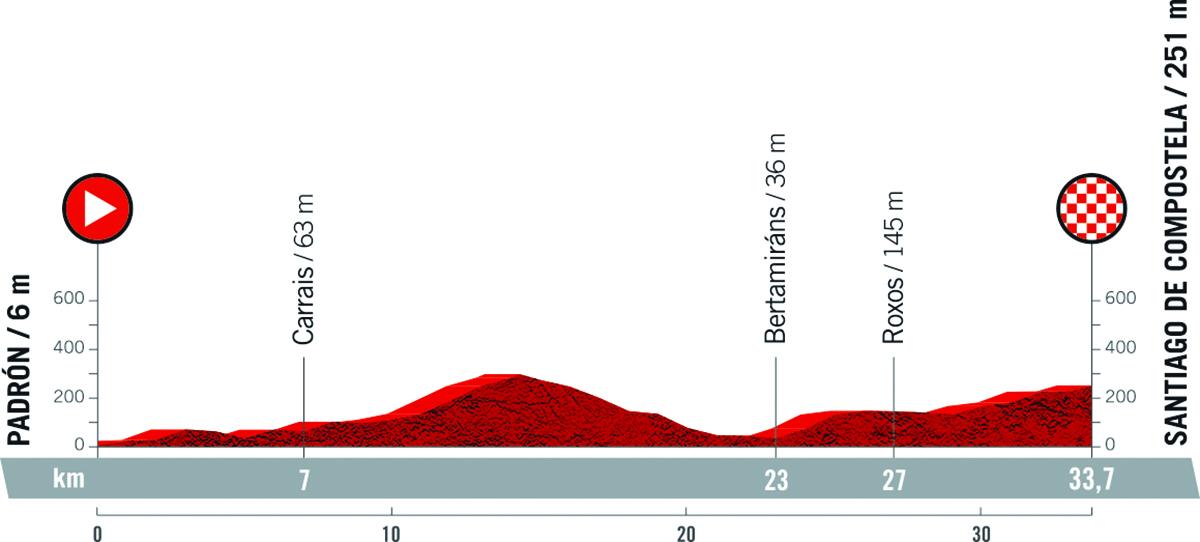 Il grafico della pendenza della tappa 21 della Vuelta di Spagna 2021