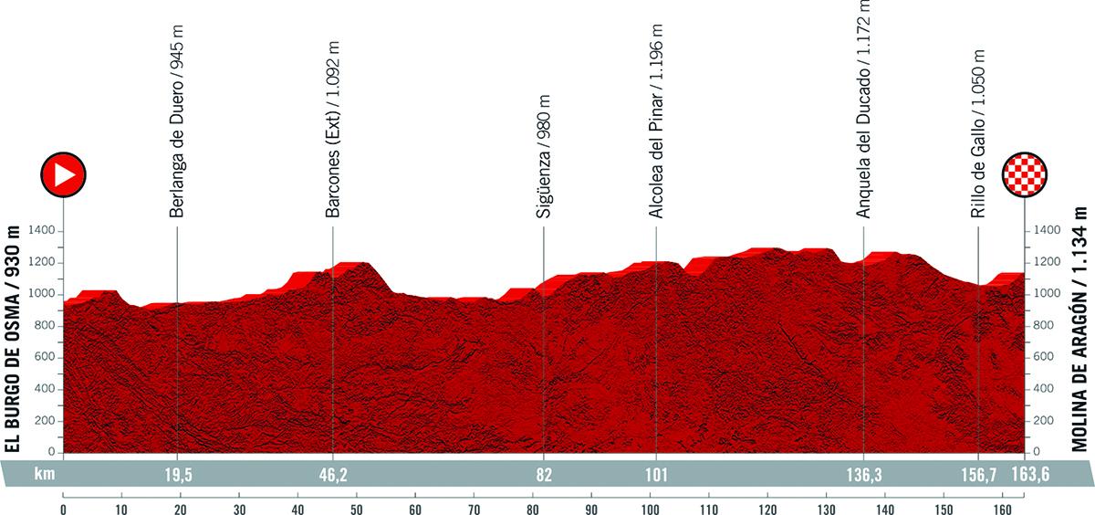 Il grafico della pendenza della tappa 4 della Vuelta di Spagna 2021